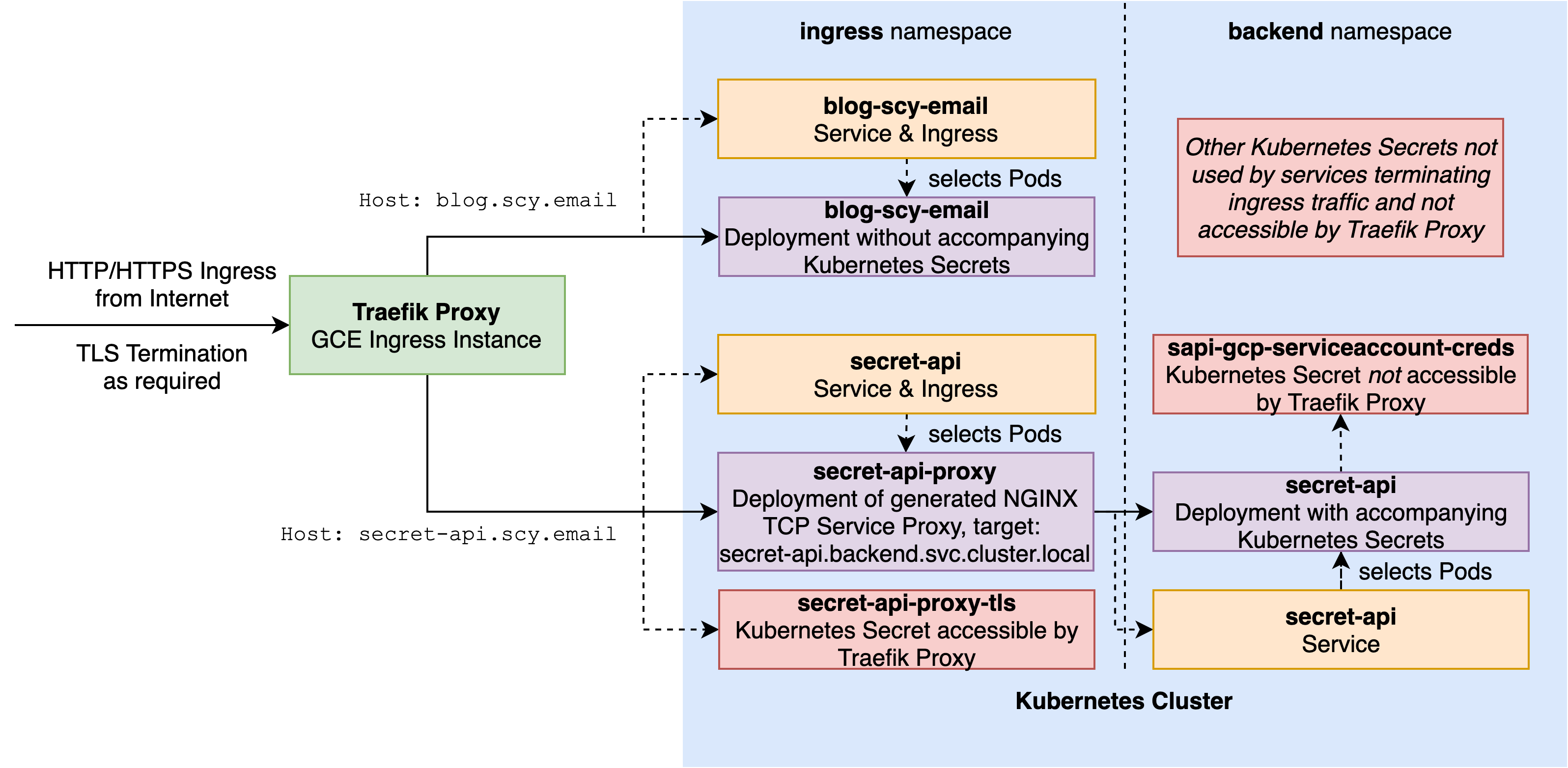 Using a generated service proxy to avoid exposing sensitive backend Kubernetes Secrets to Traefik due to controller namespace access requirements