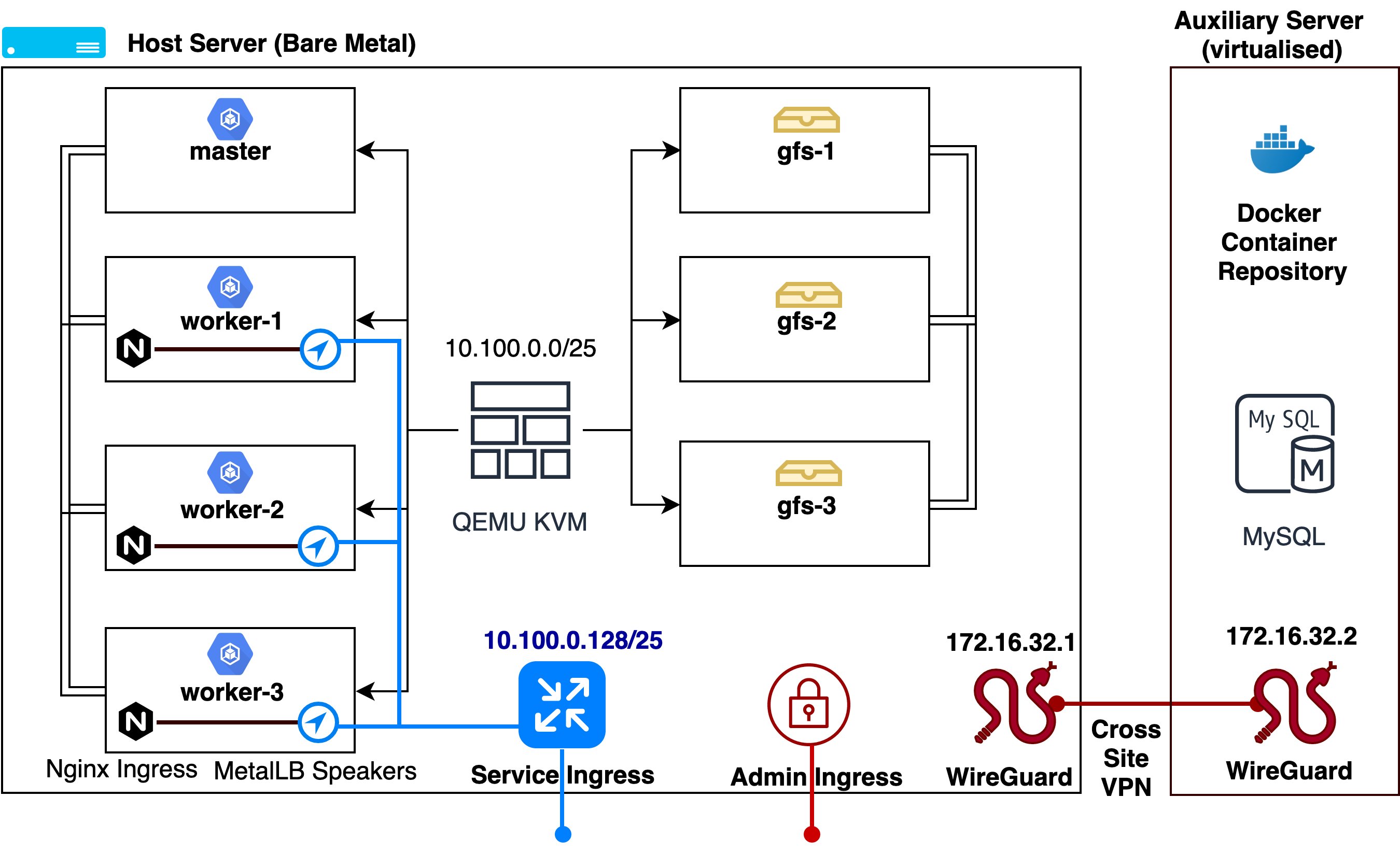 Architecture of personal Kubernetes cluster