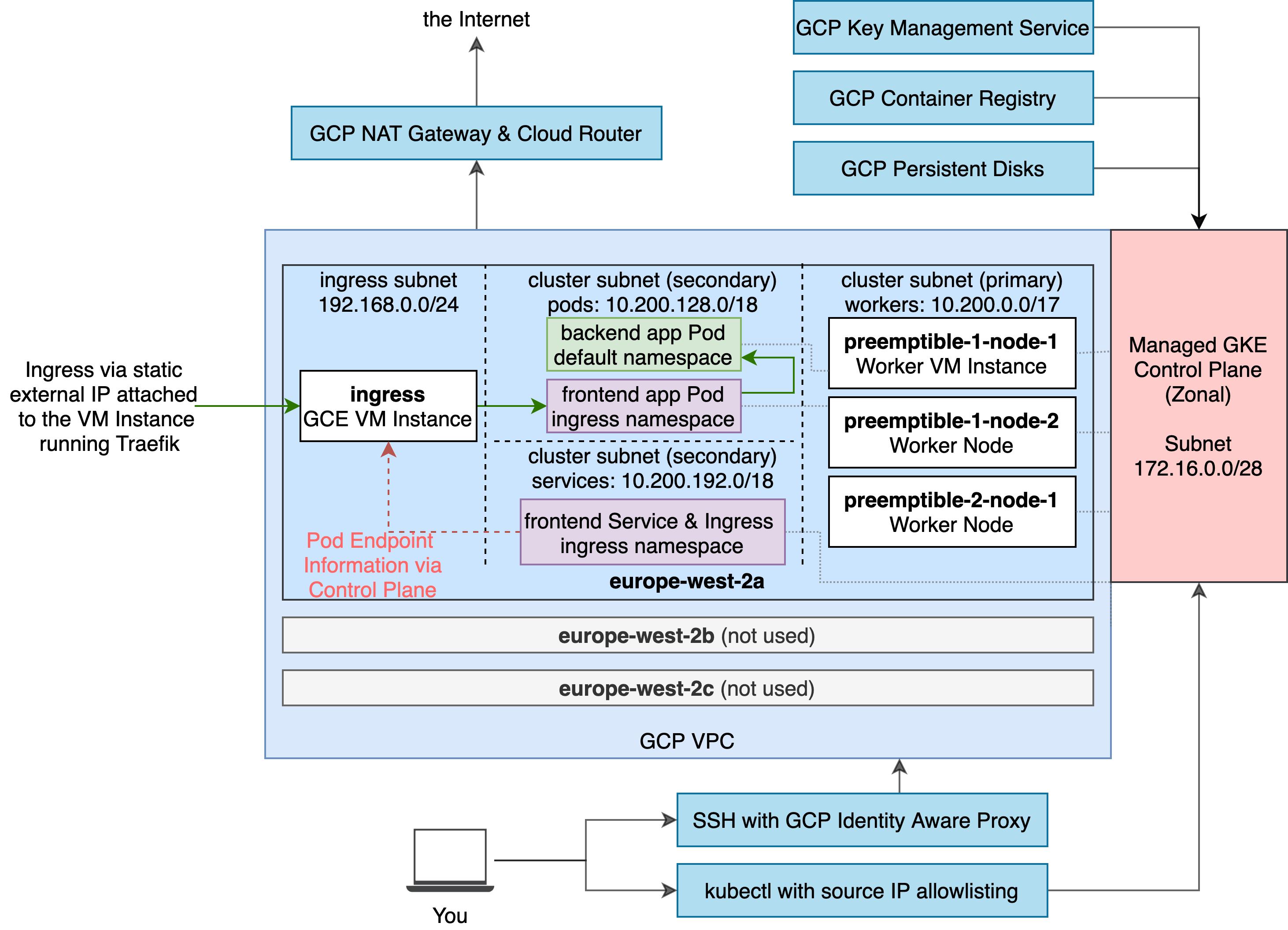 final GCP infrastructure design